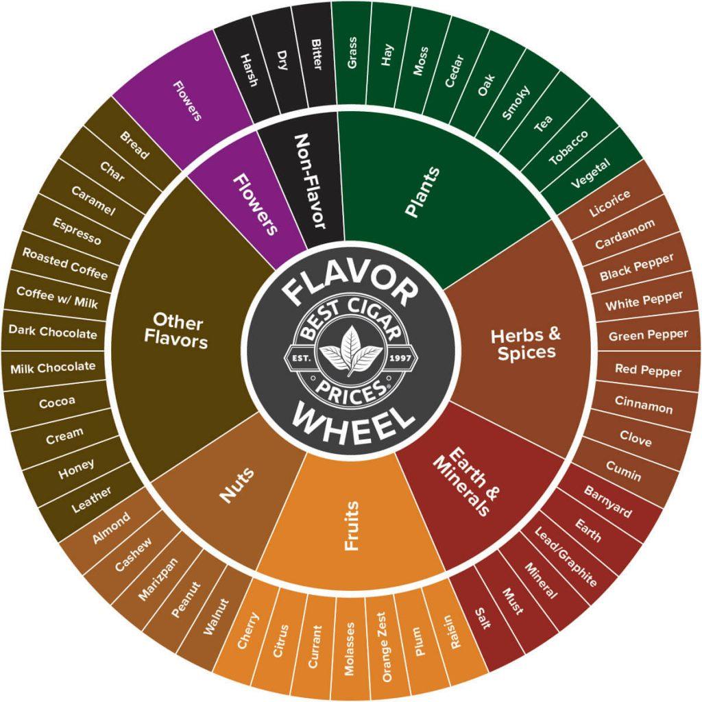 Hầu hết các mùi vị cigar bạn đều có thể tìm thấy trong bảng này