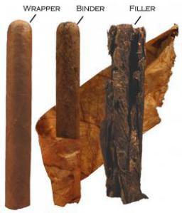 Khám phá cấu trúc điếu xì gà 2