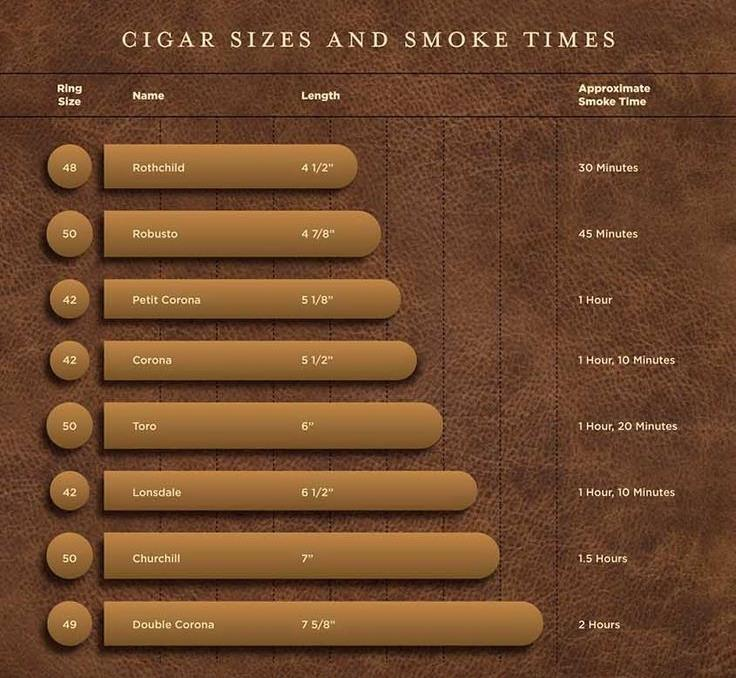 Kích thước điếu xì gà và thời gian hút dự kiến